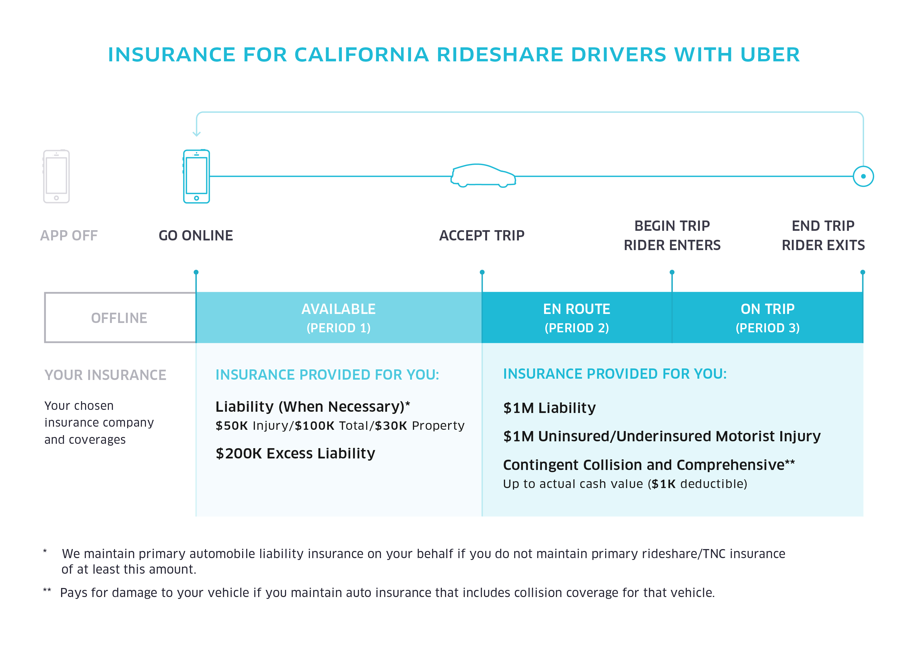 uber_insurance-graphics_700x560_r10_CA Insurance Graphic