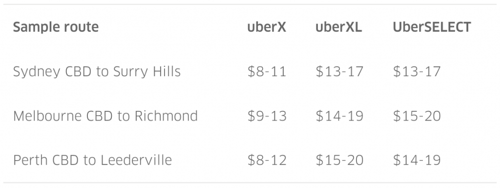 UberSELECT and XL fare estimate image