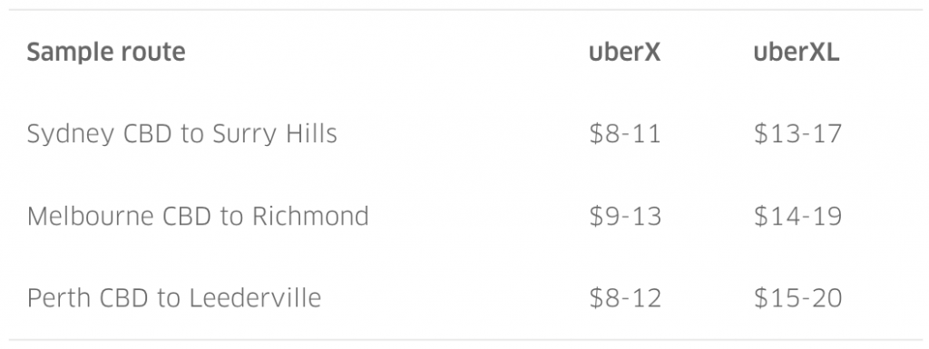Uberxl A Bigger Ride For Up To 6 People Uber Blog
