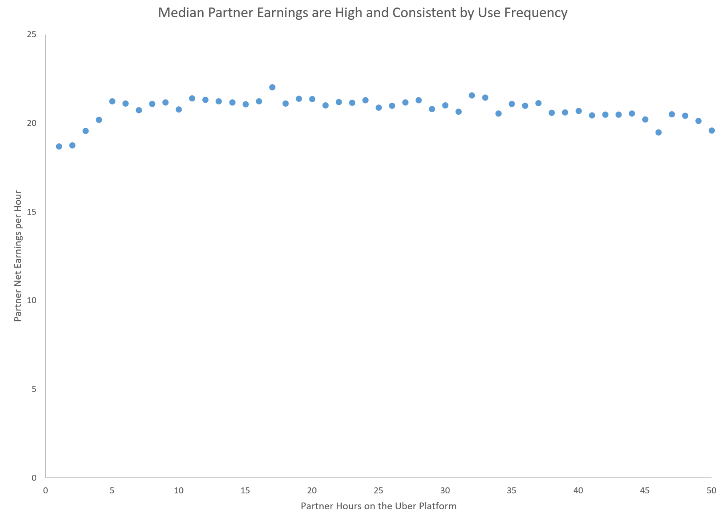A look at driver earnings in Seattle | Uber Blog