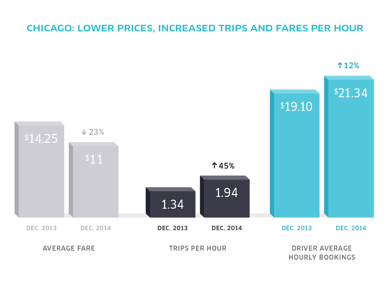 Introducing the Lowest Prices, Ever! | Uber Blog