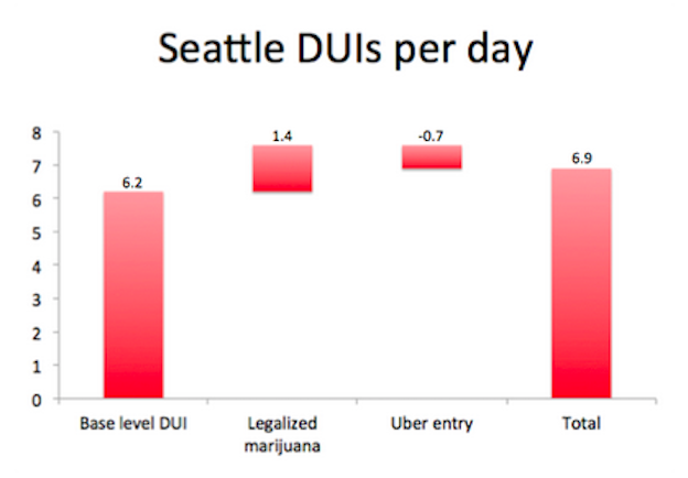 Dui Rates Decline In Uber Cities Uber Blog