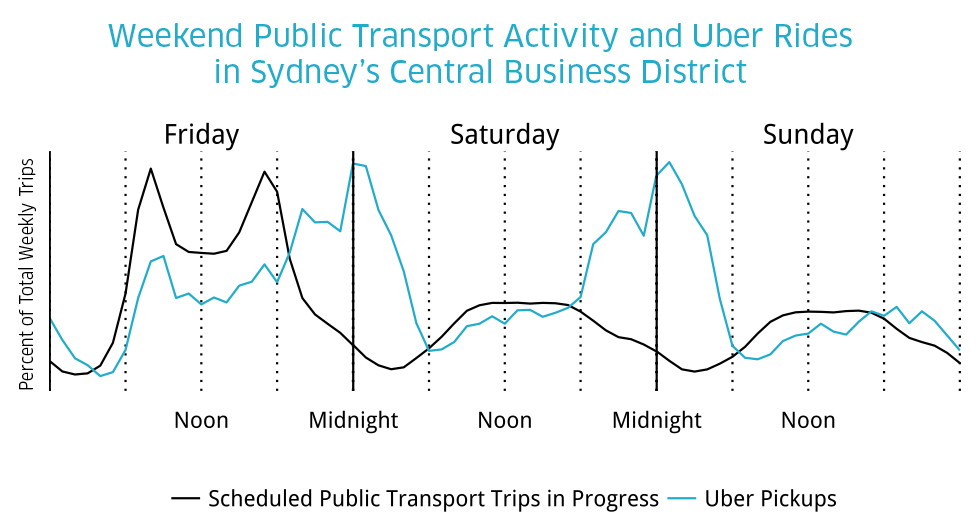 weekend_of_trips_sydney_uber_transit