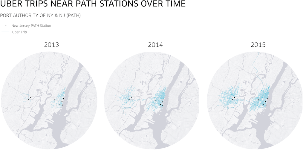 The blue lines on the 3 maps show Uber trips that started or ended within 1/8 mile of a New Jersey PATH station in 2013, 2014, and 2015.